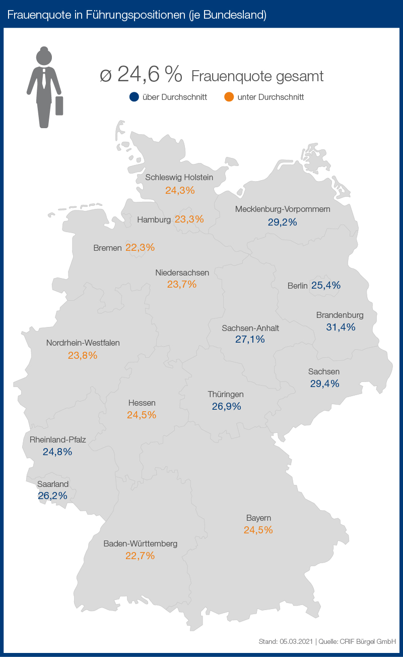 01-frauenquote-fuehrungspositionen-pro-bundesland-chart-v01.jpg
